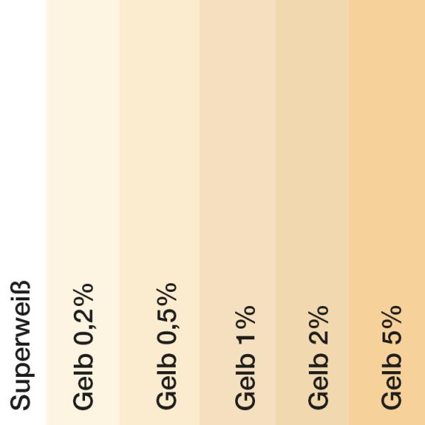 Farbtonvergleich Acryl Fassadenfarbe Gelb