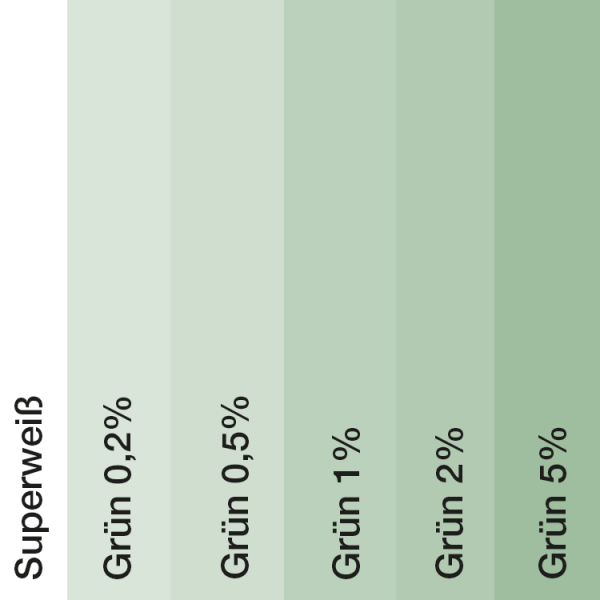 Farbtonvergleich Acryl Fassadenfarbe Grün